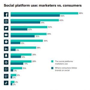 Study: Marketers struggle to prove social media ROI