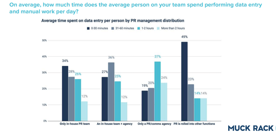Study: Proving value is the No. 1 concern for PR pros