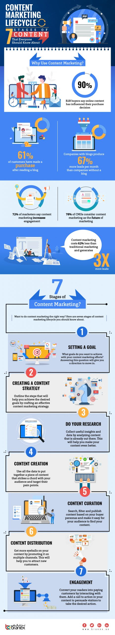 Content Marketing Lifecycle Infographic