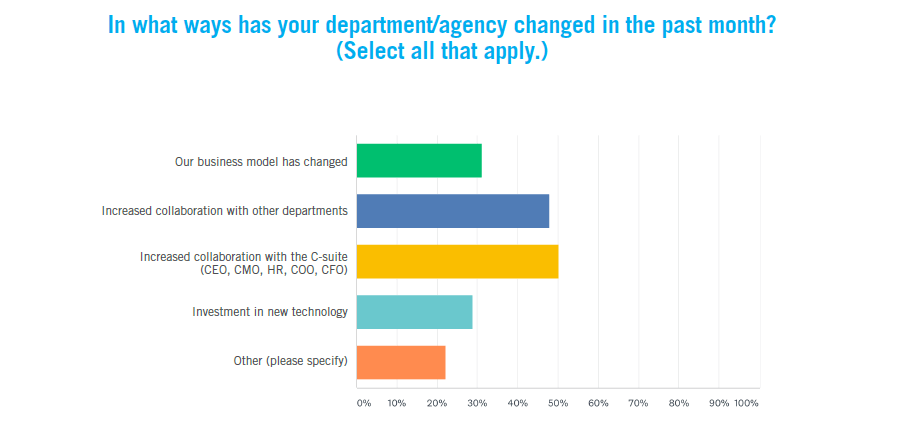 How has your department changed?