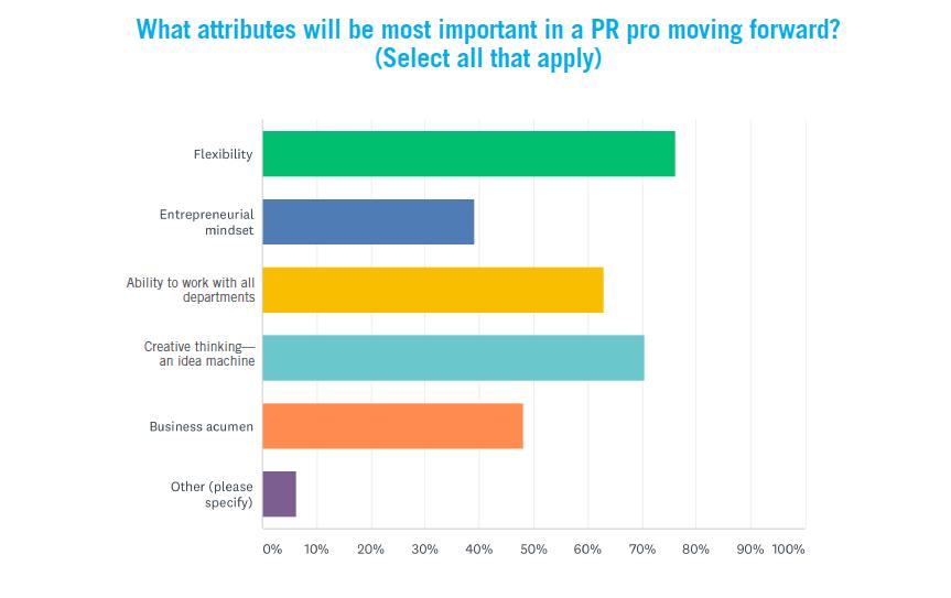 Important attributes in a PR pro?