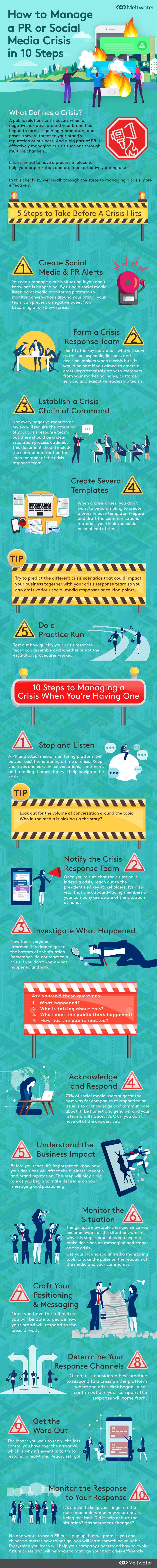 PR or Social Media Crisis Infographic
