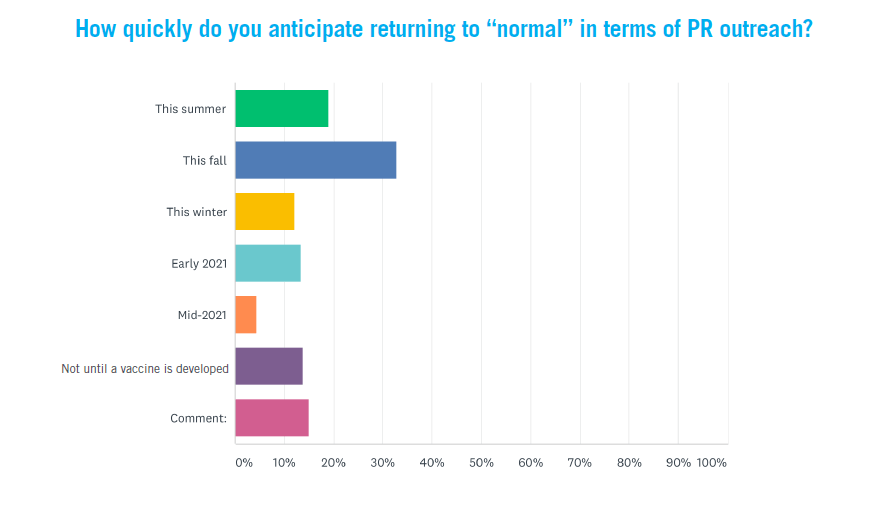 When do you anticipate returning to normal?
