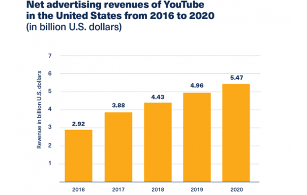 Net-advertising-revenues-YouTube