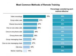 Report: How to streamline your online onboarding efforts
