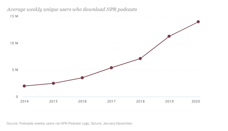 Podcast-Chart-Pew